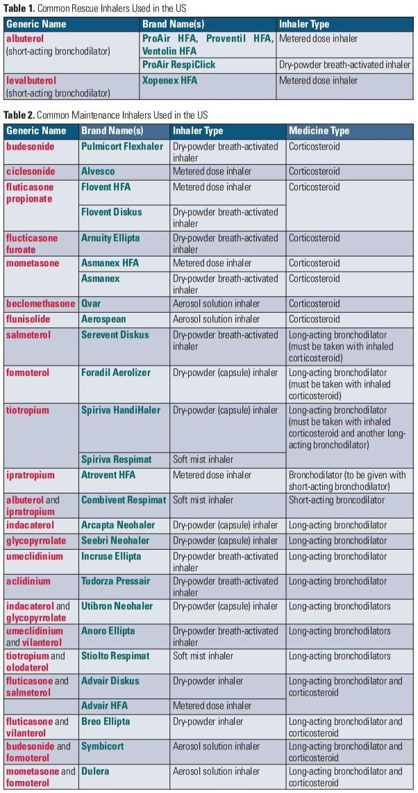 common inhalers chart